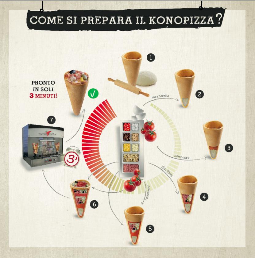 Kono Pizza Making